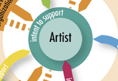 Grantmakers in the the Arts Research Initiative on Support for Individual Artists